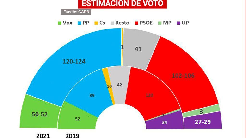 España ingobernable: el PP no se garantiza La Moncloa y el PSOE tampoco suma