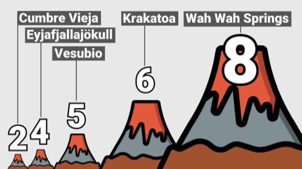 Comparación de la potencia del volcán de La Palma con otras erupciones históricas