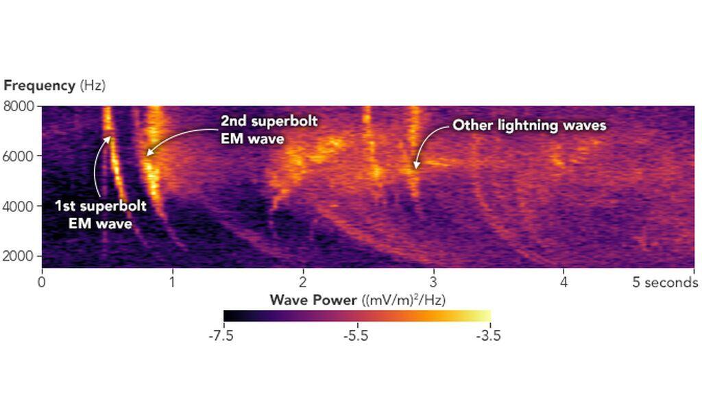 superbolt_wave_chart