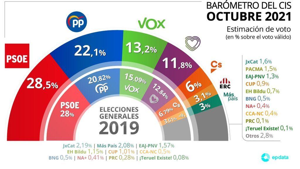 El PP recorta su distancia hasta los  6,4 puntos con el PSOE, según el CIS de Tezanos