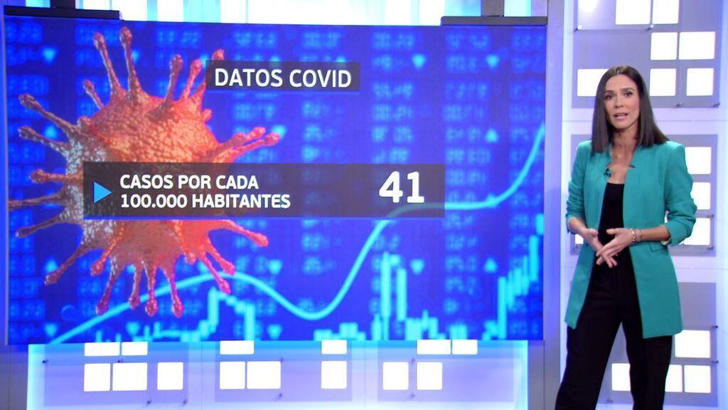 Sanidad notifica 21 muertes por covid y la incidencia se sitúa en 41,9 casos