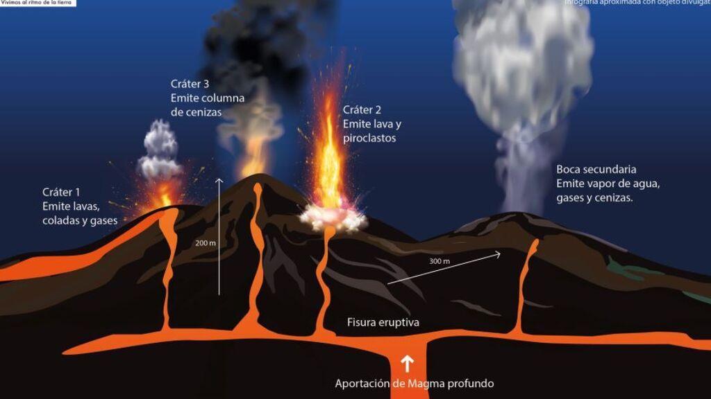 Conos y actividad volcánica