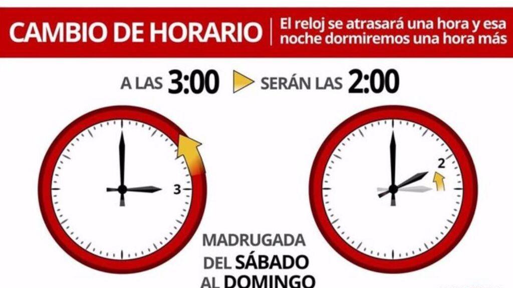 ¿Cuándo es el cambio de hora?, cambian los relojes para el horario de invierno en España