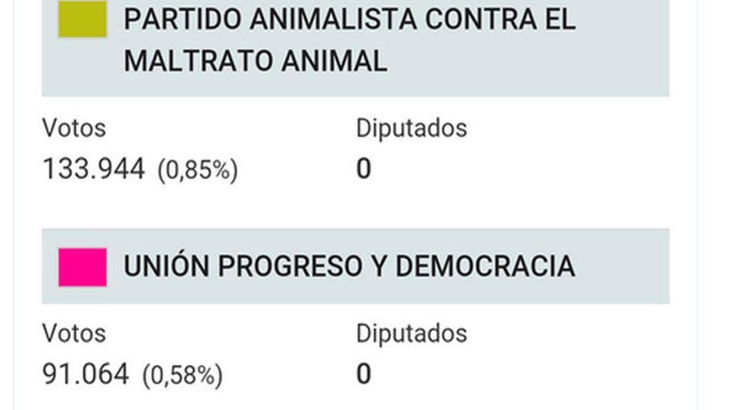 El PACMA, primera fuerza extraparlamentaria en el Congreso con 65.000 votos más que UPyD