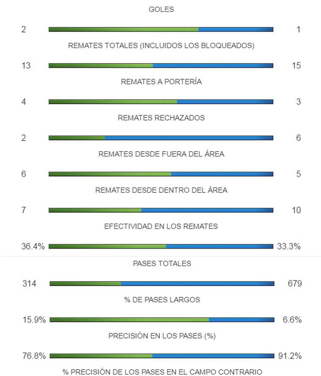 Estadísticas Croacia-España