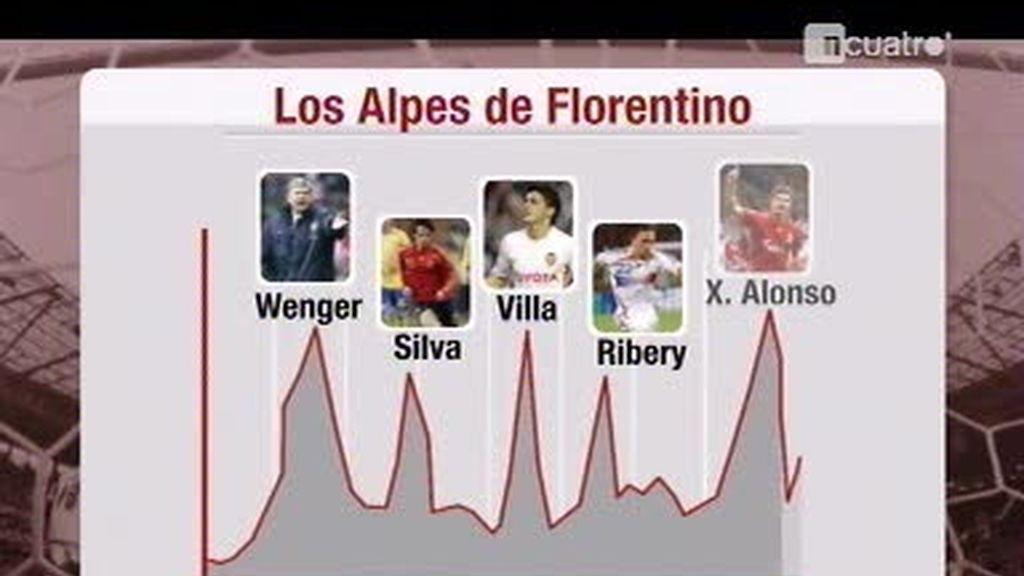 Los alpes de Florentino Pérez