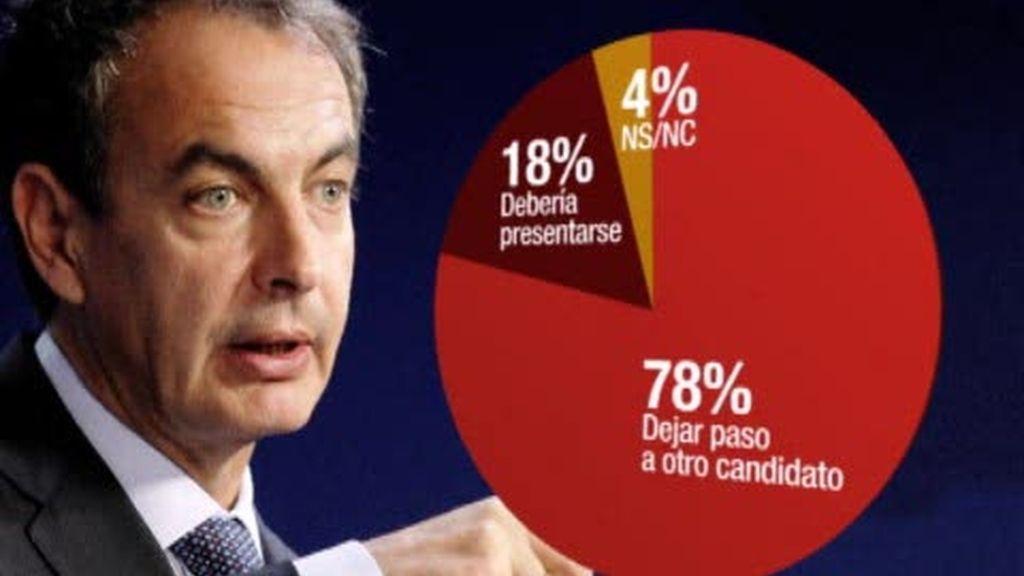 Zapatero: todas las encuestas en contra