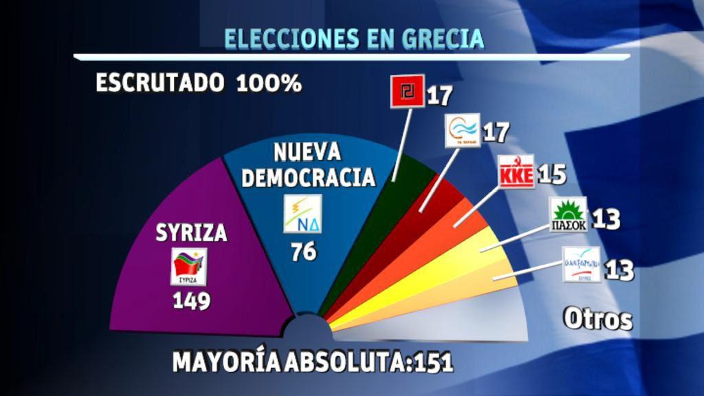 Elecciones presidenciales en Grecia