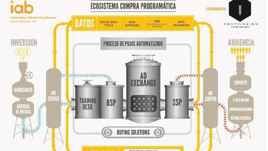 compra programática, IAB Spain, internet, Publicidad online