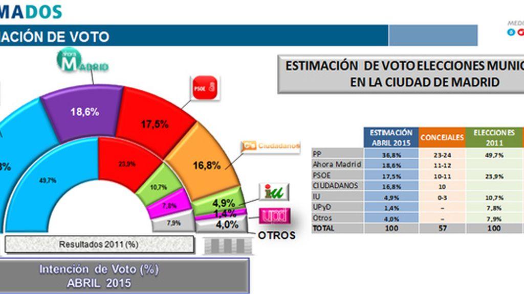 El PP pierde la mayoría absoluta en el ayuntamiento de Madrid