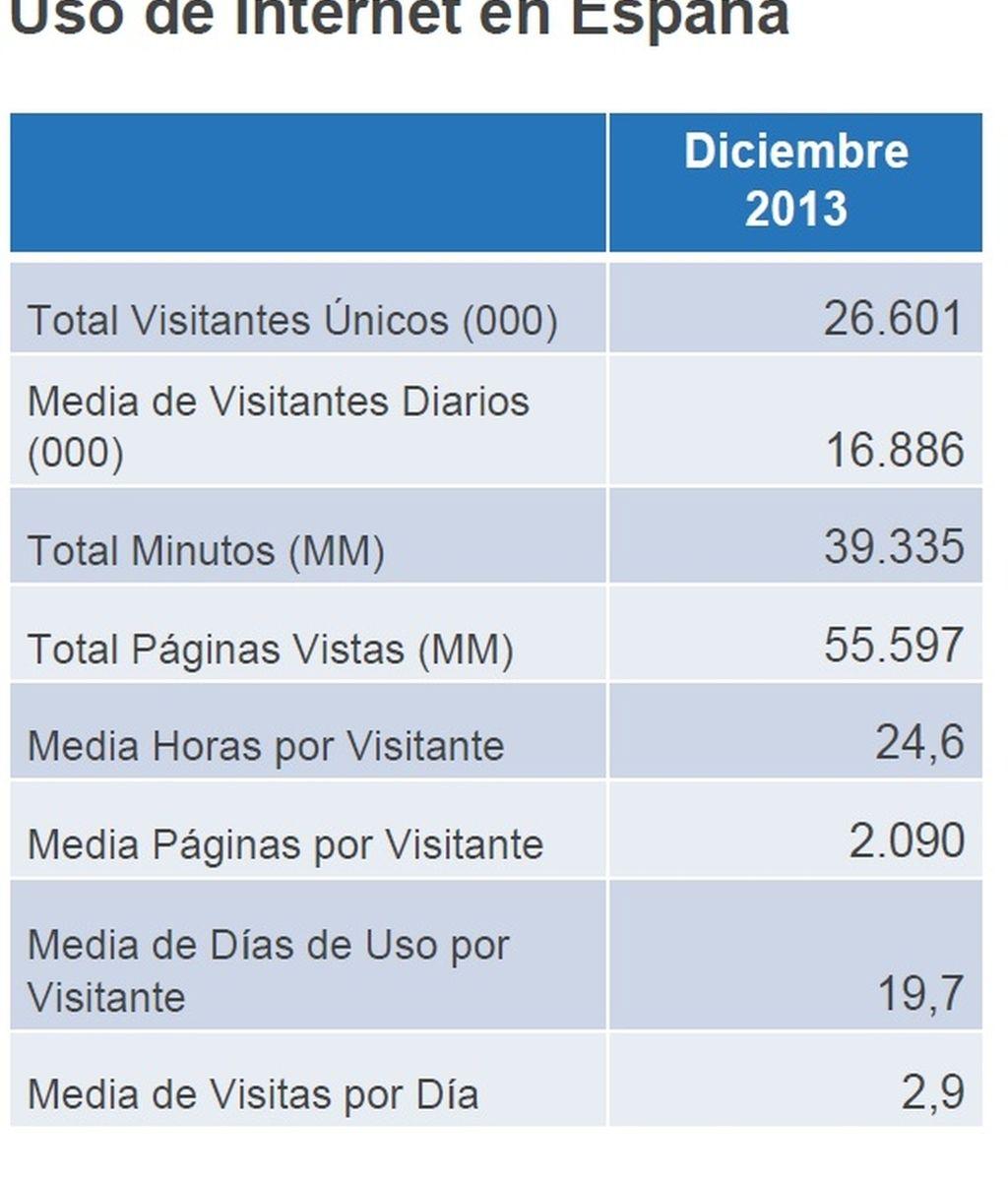 comscore, datos de diciembre 2013, audiencias