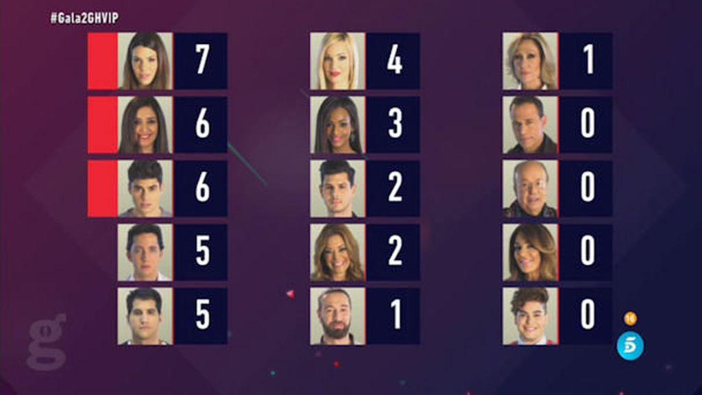 Votaciones 1