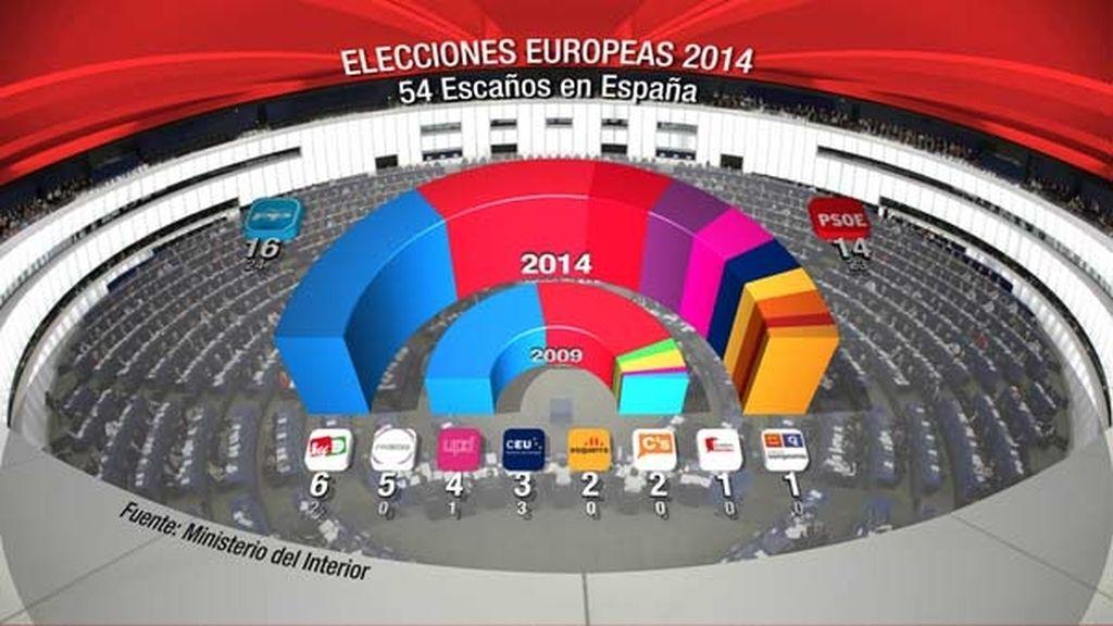 Resultados de las europeas 2014