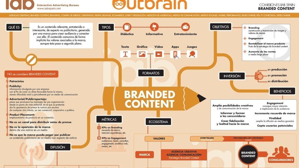 ¿Qué es branded content?
