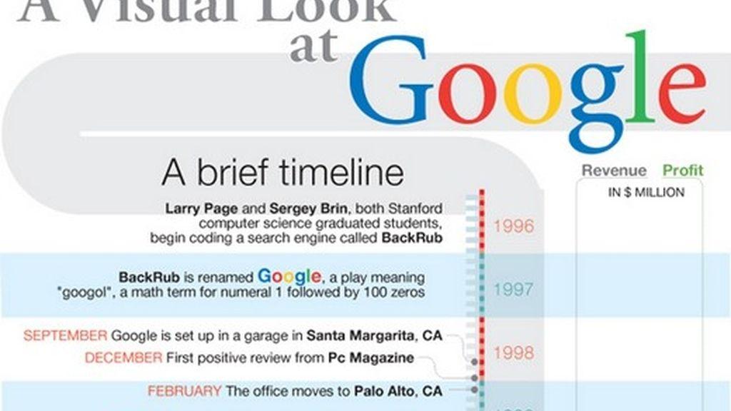 En un eje cronológico, Google hace un repaso histórico de los hitos más importantes de la historia de su buscador.