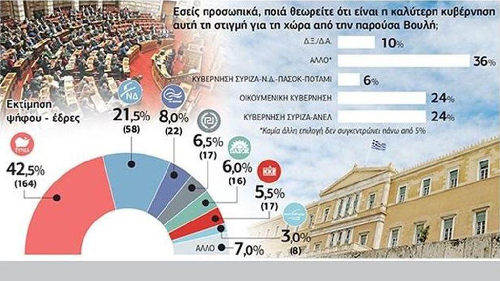 Syriza mantiene su ventaja en las encuestas tras el acuerdo con los acreedores