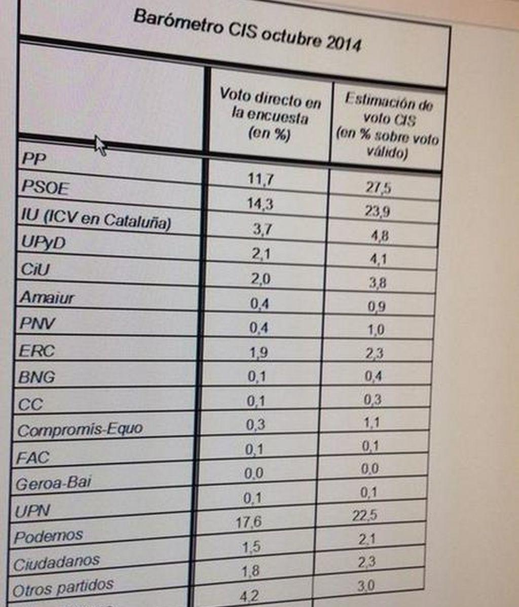 CIS, Podemos, PP, PSOE, intención de voto, estimación de voto