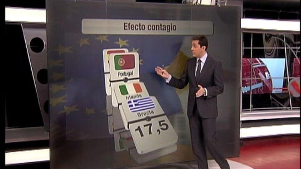 ¿Cómo afecta a España el rescate de Irlanda?