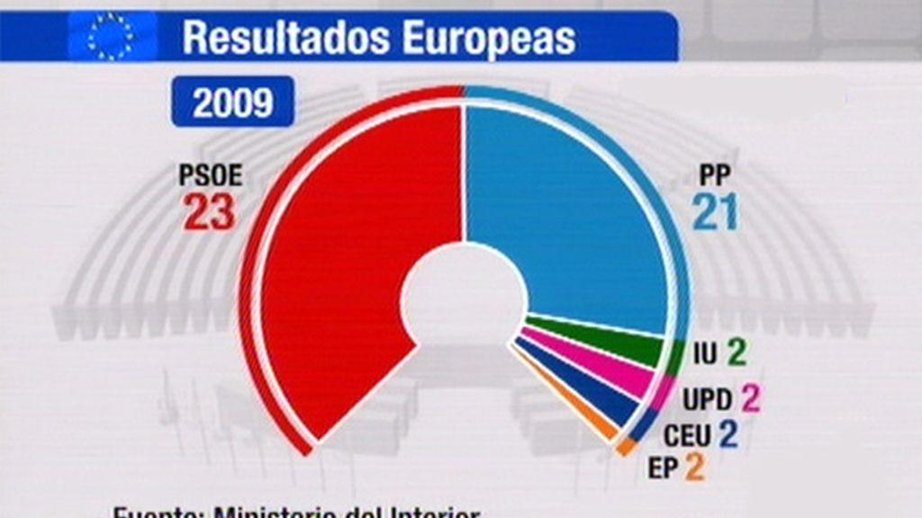 Gráfico resultados europeas