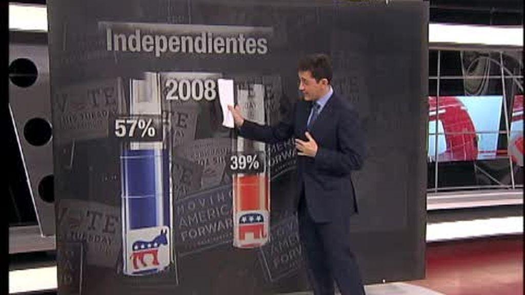 Las causas de la victoria republicana en EE.UU