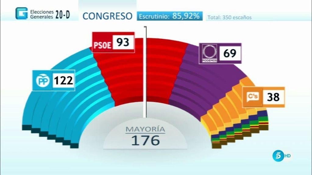 Al 85,92% escrutado: PP 122 escaños, PSOE 93, Podemos 69 y C´s 38