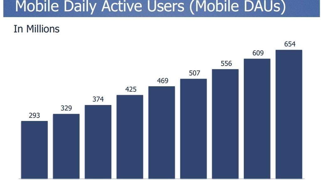 Facebook, resultados Q2 2014, usuarios móviles