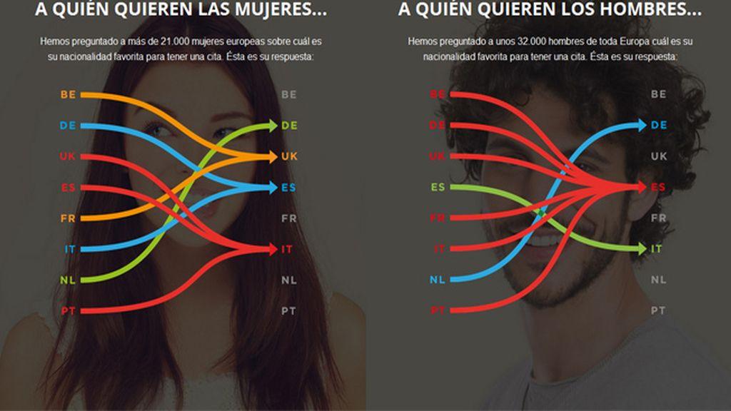 Las mujeres españolas, las más deseadas por los europeos
