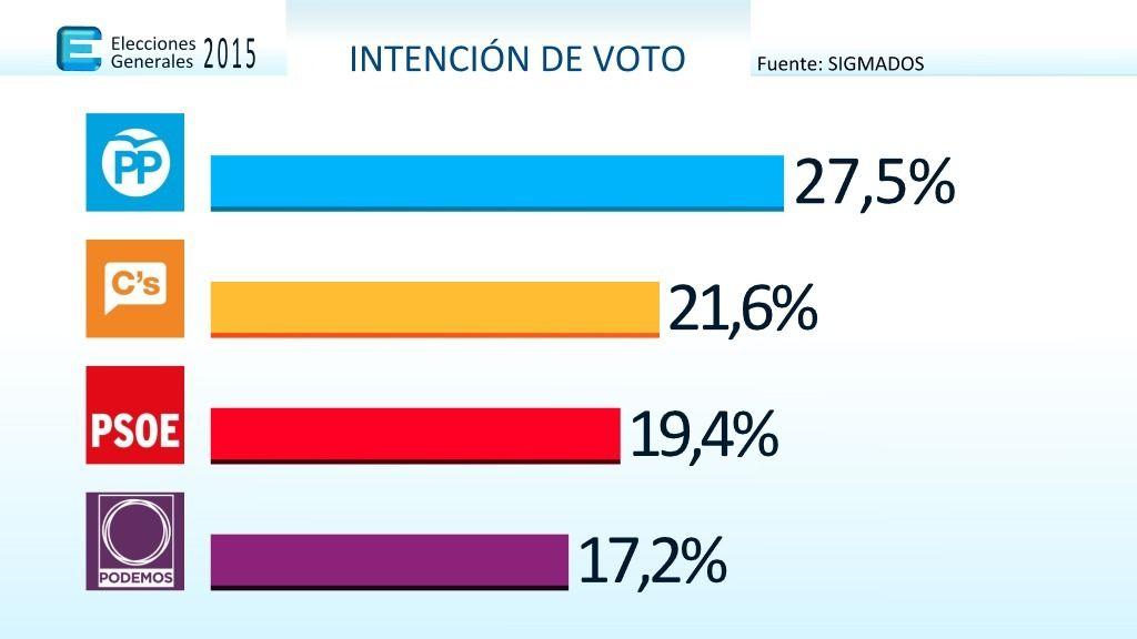 Encuesta de intención de voto de Sigma Dos para Mediaset España