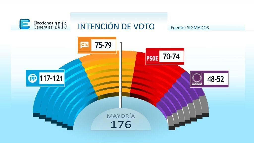 Reparto de escaños según una encuesta de Sigma Dos para Mediaset España