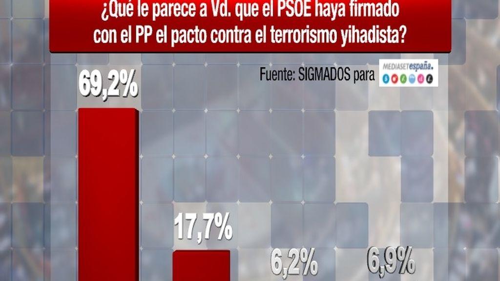 Casi el 70% de los españoles, a favor del pacto antiyihadista de PP y PSOE