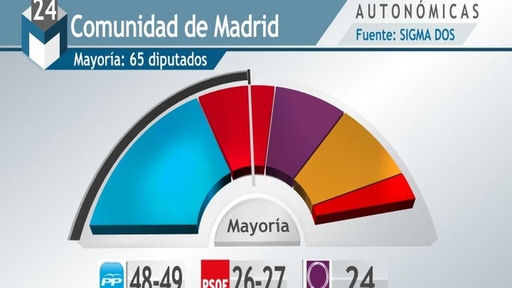 El PP conserva la Comunidad de Madrid con Podemos y Ciudadanos acechando al PSOE