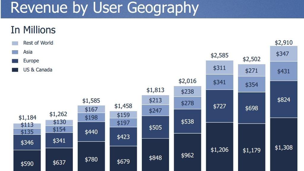 Facebook, resultados Q2 2014,