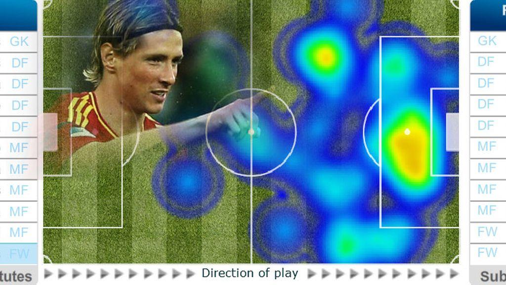 Análisis de Fernando Torres