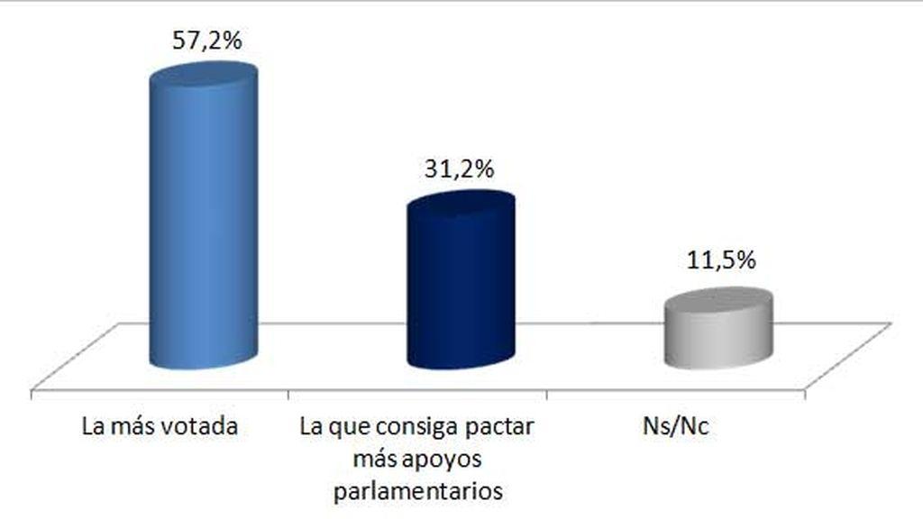 El 57,2% de los españoles prefiere que gobierne la fuerza más votada