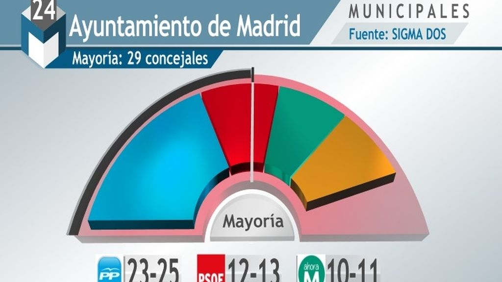 El PP conserva el Ayuntamiento de Madrid con Podemos y Ciudadanos acechando al PSOE