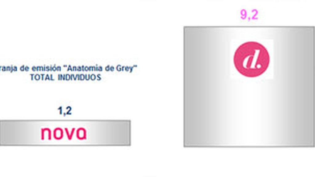 Divinity, canal temático más visto en prime time con el estreno de la 9ª temporada de 'Anatomía de Grey'