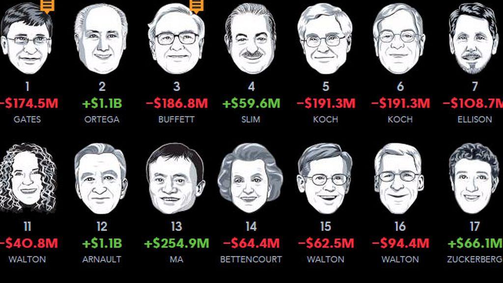Amancio Ortega se coloca segundo en la lista de los más ricos del mundo