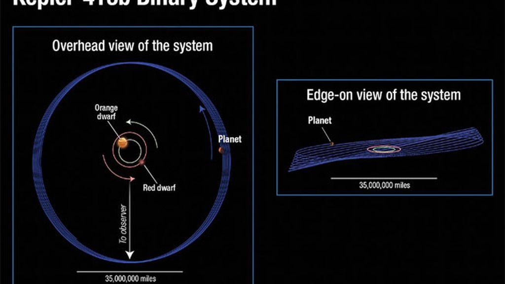 Kepler 413-b