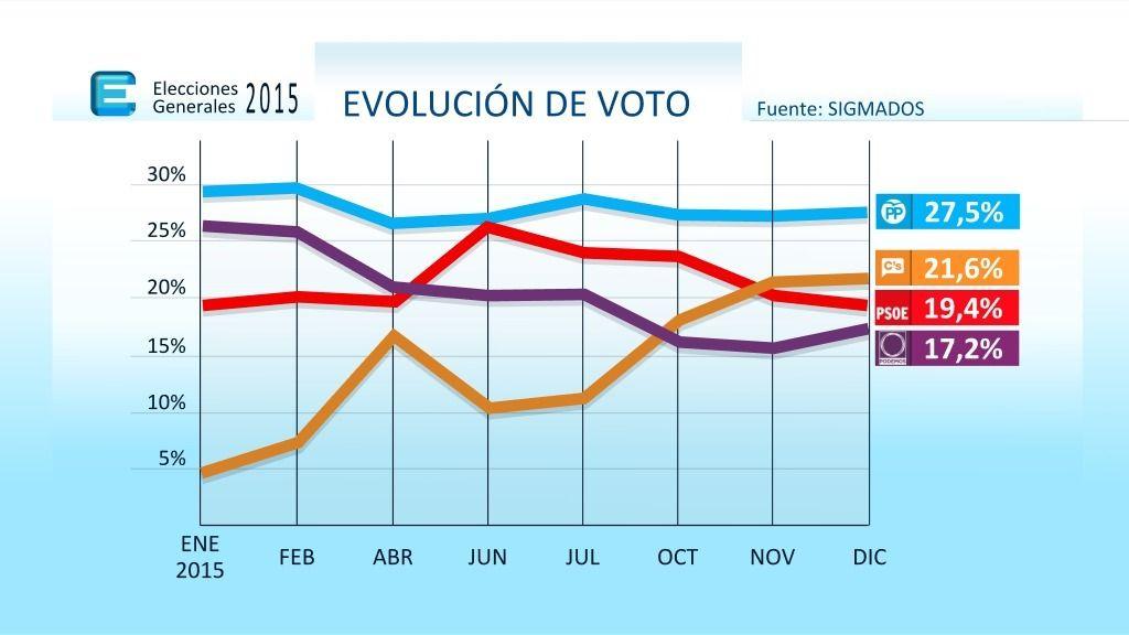 Evolución de la intención de voto de según una encuesta de Sigma Dos para Mediaset España