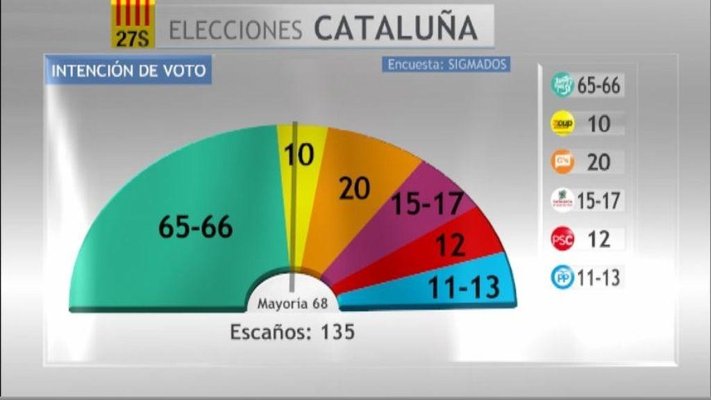 Encuesta de intención de voto para las elecciones catalanas del 27S de Sigma Dos para Mediaset España