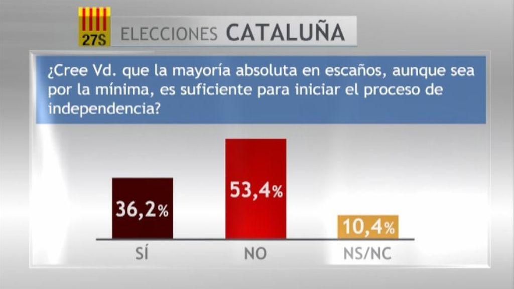 Los catalanes rechazan iniciar la independencia solo con la mayoria absoluta de escaños