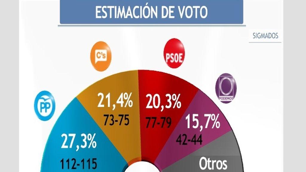 Ciudadanos supera al PSOE y ya es segunda tras el PP; Podemos se hunde