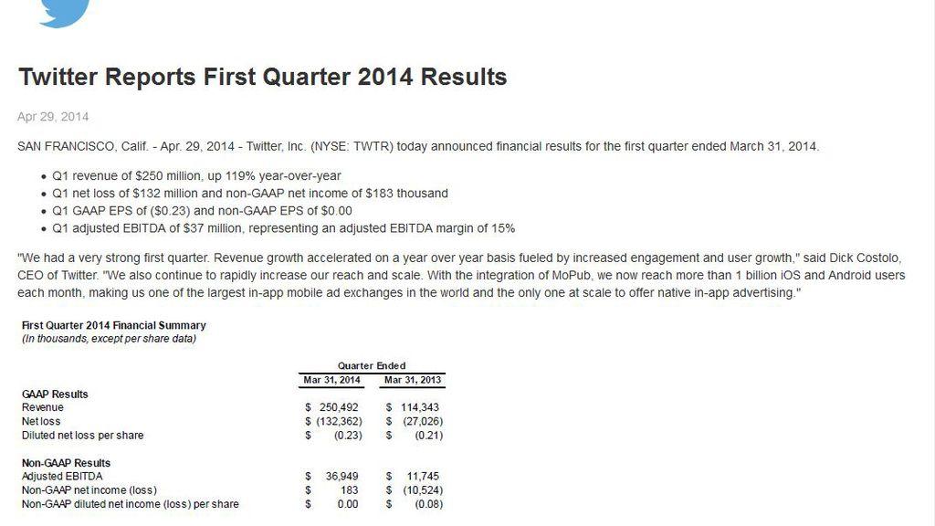 Resultados económicos de Twitter en el primer trimestre de 2014