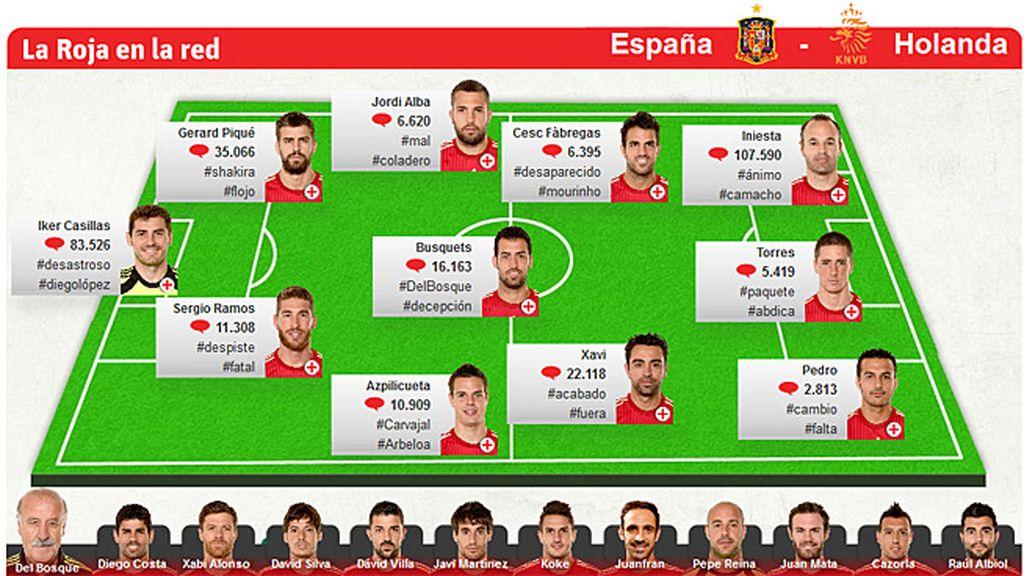 España en Twitter
