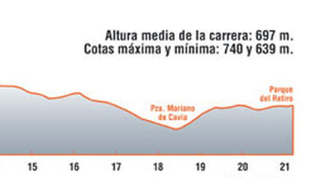 Media Maratón de Villa Madrid