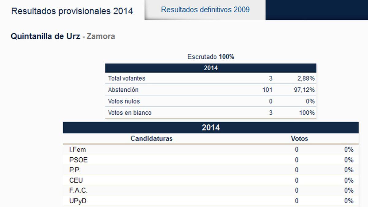 Resultados provisionales de Quintanilla de Urz en la elecciones al Parlamento europeo 2014