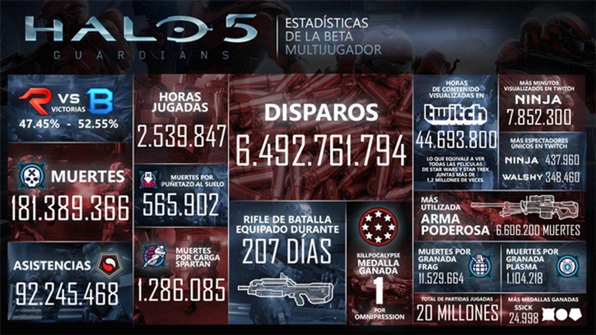 Halo 5 Guardians, vjuegos