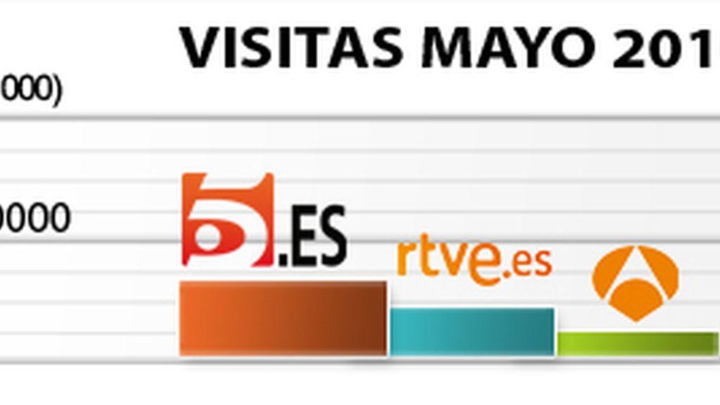 Telecinco.es crece un 13% en usuarios en mayo y un 12% en páginas