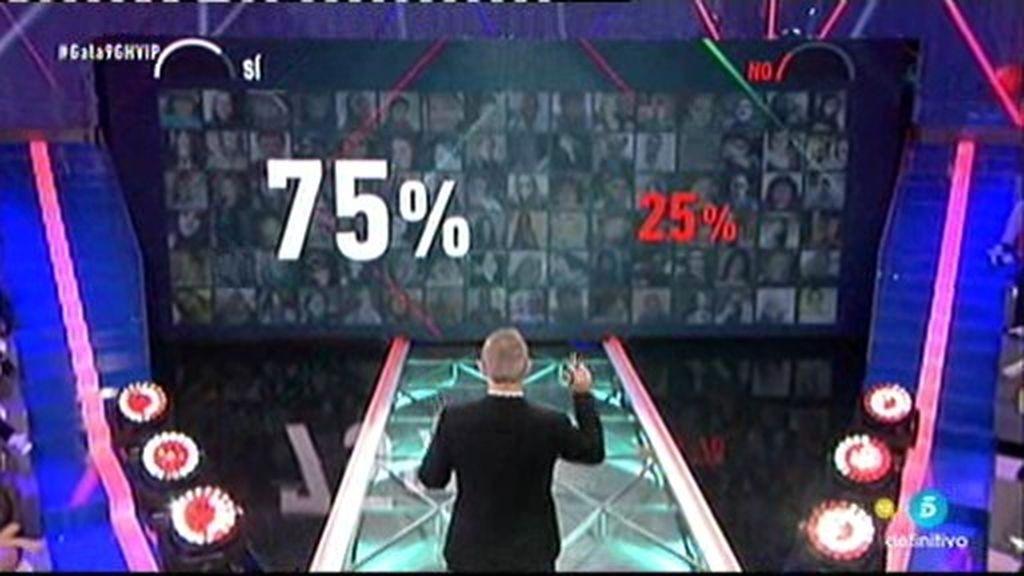 El 75% de vosotros habéis decidido que los concursantes superen la prueba