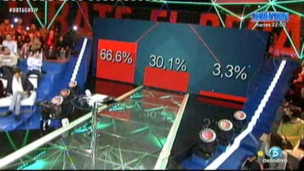 ¡Descubre los porcentajes ciegos para la próxima expulsión de 'GH VIP'